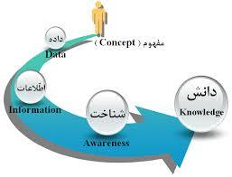 تحقیق جامع و کامل داده و مدیریت دانش